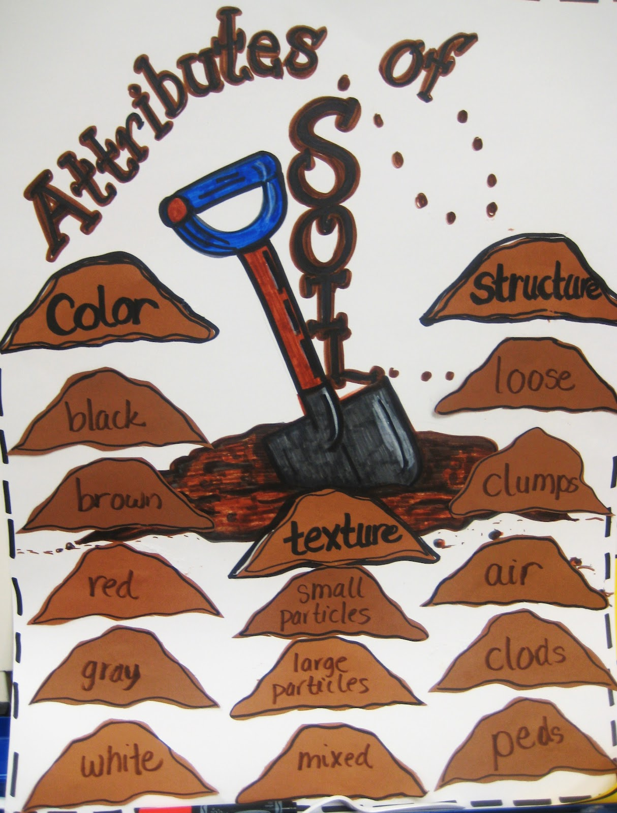 Soil properties rocks soil teaching geology for Soil vs dirt